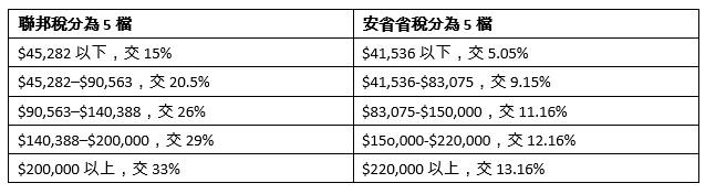 算算加国最低工资税后有多少 太太不上班更划算-新华侨报
