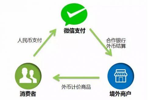 微信支付人民币付款方式(网络图)